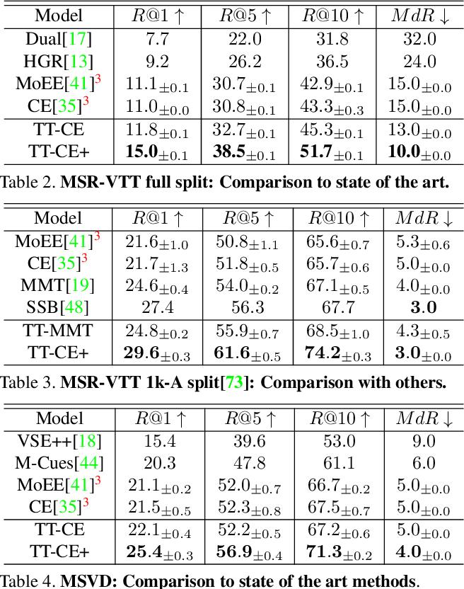 Figure 4 for TEACHTEXT: CrossModal Generalized Distillation for Text-Video Retrieval
