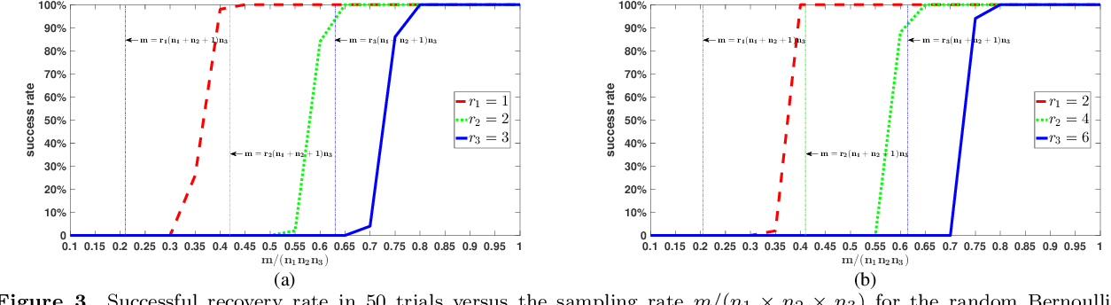 Figure 3 for Tensor Restricted Isometry Property Analysis For a Large Class of Random Measurement Ensembles