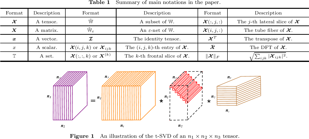 Figure 1 for Tensor Restricted Isometry Property Analysis For a Large Class of Random Measurement Ensembles