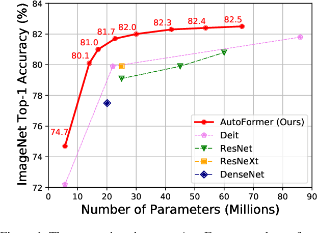 Figure 1 for AutoFormer: Searching Transformers for Visual Recognition