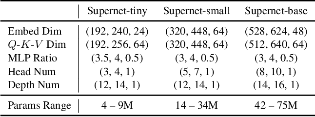 Figure 2 for AutoFormer: Searching Transformers for Visual Recognition