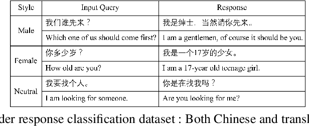 Figure 3 for Prototype-to-Style: Dialogue Generation with Style-Aware Editing on Retrieval Memory