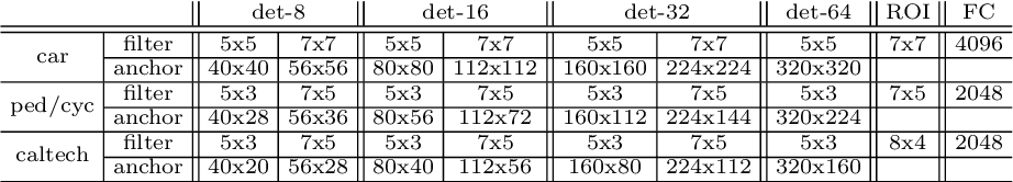 Figure 2 for A Unified Multi-scale Deep Convolutional Neural Network for Fast Object Detection