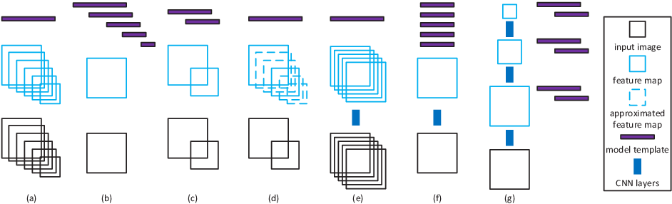 Figure 3 for A Unified Multi-scale Deep Convolutional Neural Network for Fast Object Detection