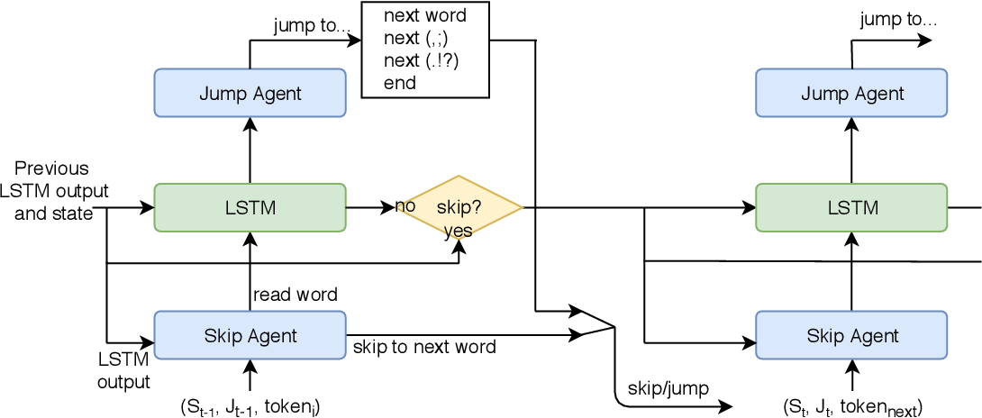Figure 1 for Neural Speed Reading with Structural-Jump-LSTM