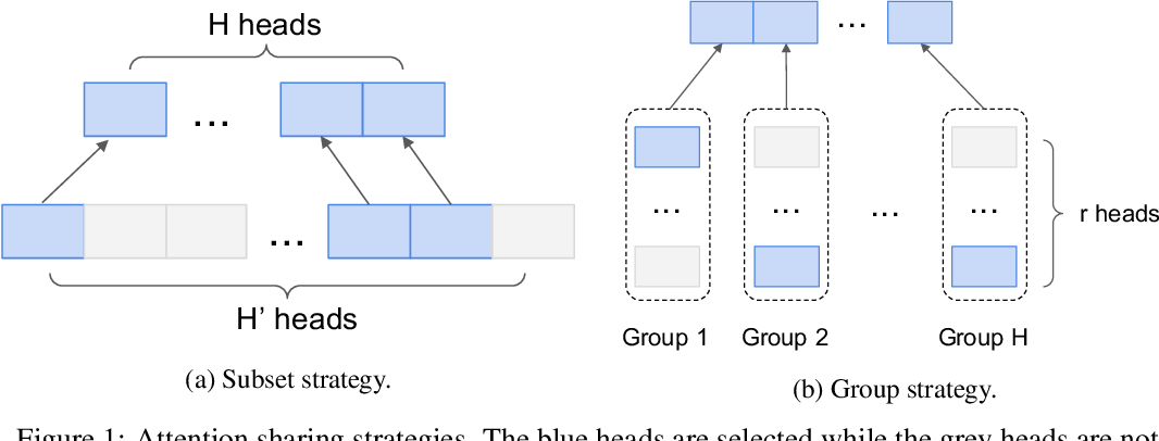 Figure 1 for Pay Better Attention to Attention: Head Selection in Multilingual and Multi-Domain Sequence Modeling