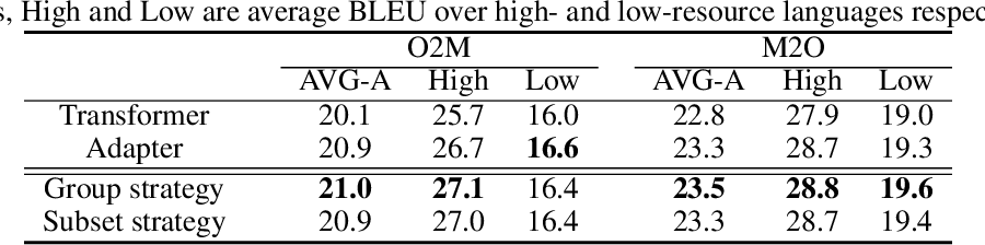 Figure 2 for Pay Better Attention to Attention: Head Selection in Multilingual and Multi-Domain Sequence Modeling