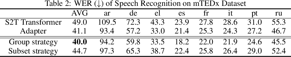 Figure 3 for Pay Better Attention to Attention: Head Selection in Multilingual and Multi-Domain Sequence Modeling