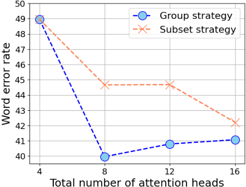 Figure 4 for Pay Better Attention to Attention: Head Selection in Multilingual and Multi-Domain Sequence Modeling