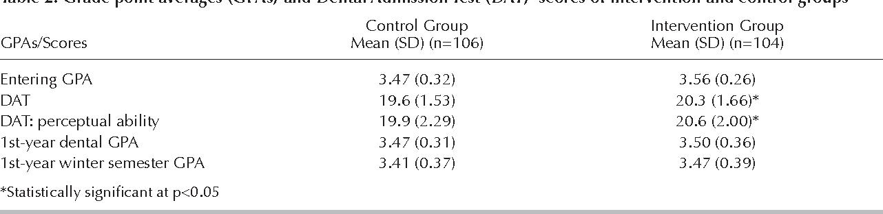 PDF] Association Between Dental Student-Developed Exam