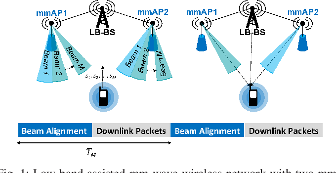 Figure 1 for Learning-Based Link Scheduling in Millimeter-wave Multi-connectivity Scenarios