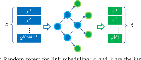 Figure 2 for Learning-Based Link Scheduling in Millimeter-wave Multi-connectivity Scenarios