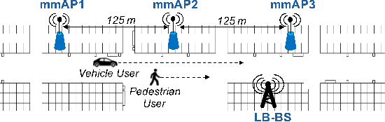 Figure 3 for Learning-Based Link Scheduling in Millimeter-wave Multi-connectivity Scenarios