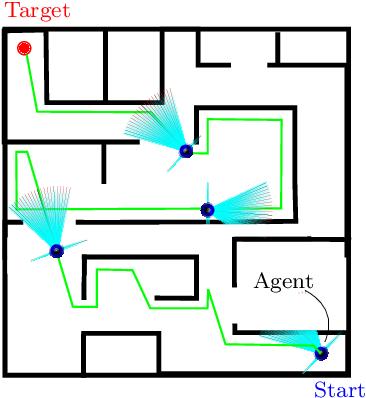 Figure 1 for A Comparative Study of Bug Algorithms for Robot Navigation