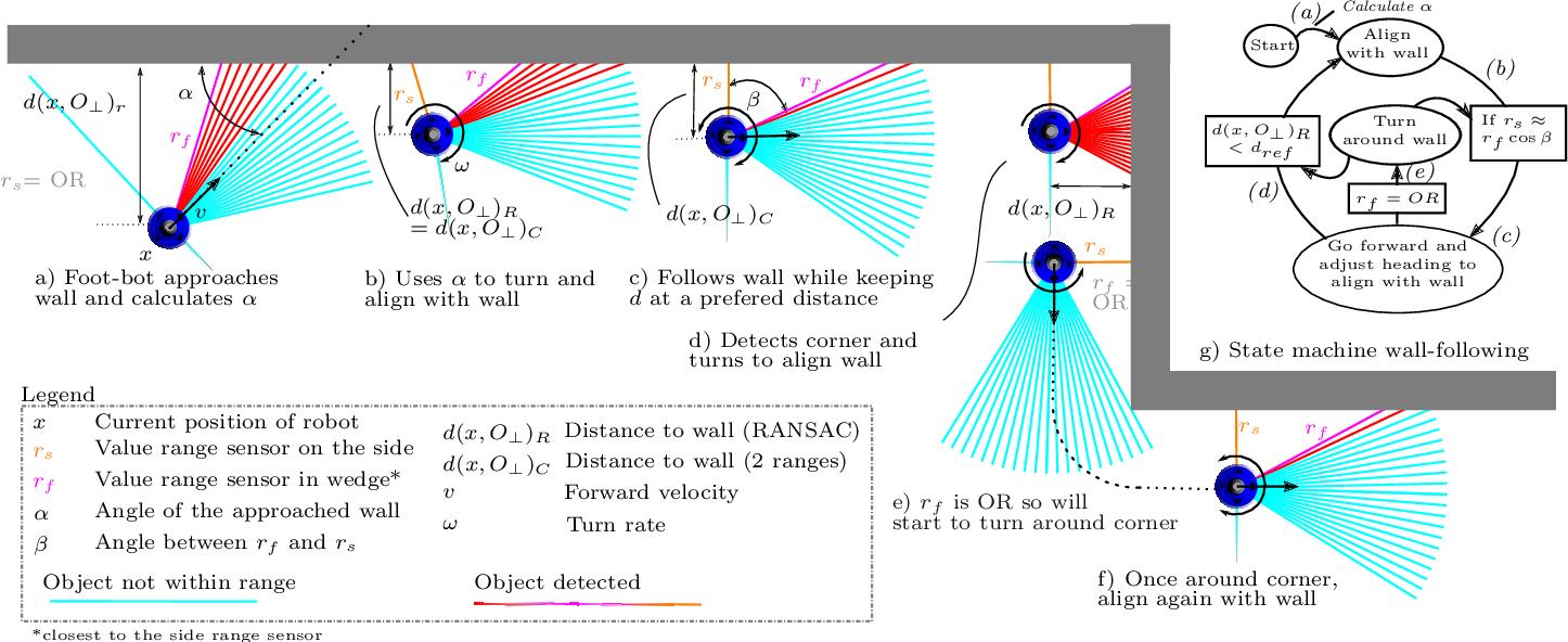 Figure 3 for A Comparative Study of Bug Algorithms for Robot Navigation
