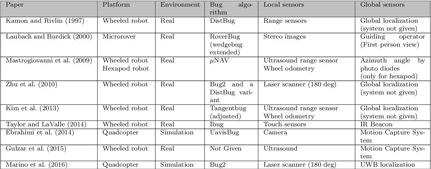 Figure 2 for A Comparative Study of Bug Algorithms for Robot Navigation