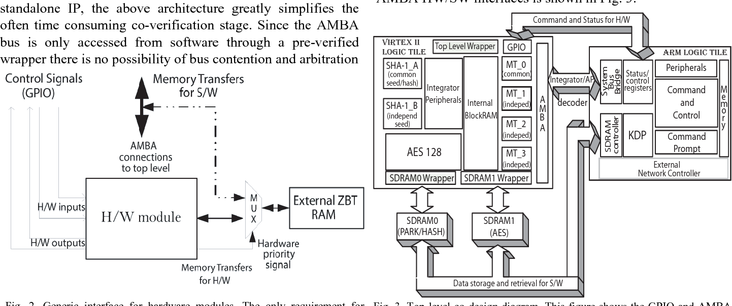 The Rapid Prototyping Soc Co Design Of A Proprietary Key Agreement