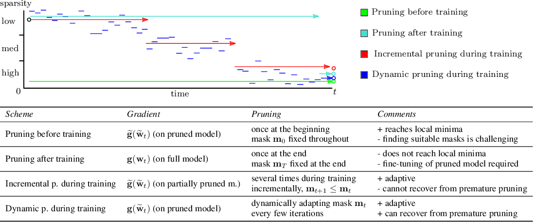Figure 1 for Dynamic Model Pruning with Feedback