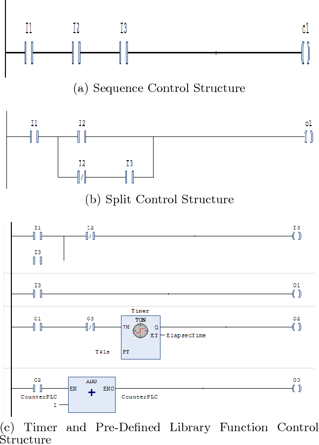 Figure 1 from Source Code Metrics for Programmable Logic Controller