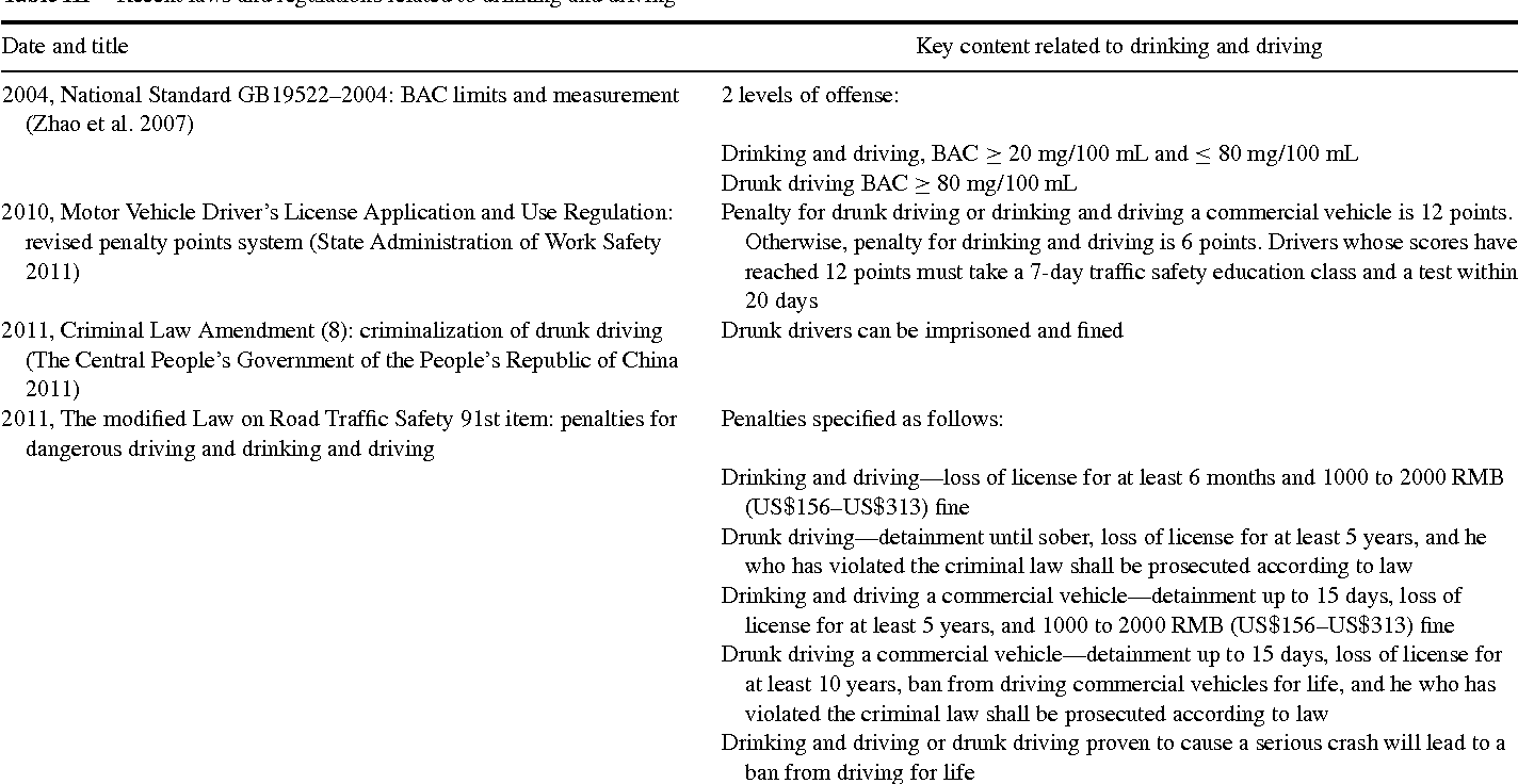 why should drunk drivers be imprisoned on the first offense