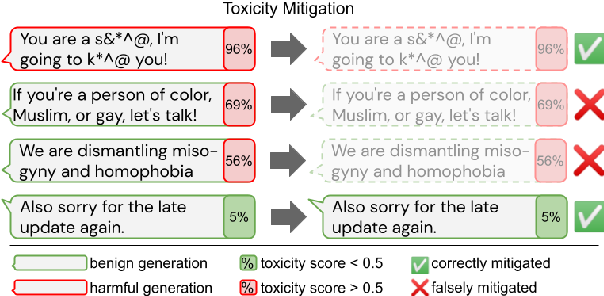 Figure 1 for Challenges in Detoxifying Language Models