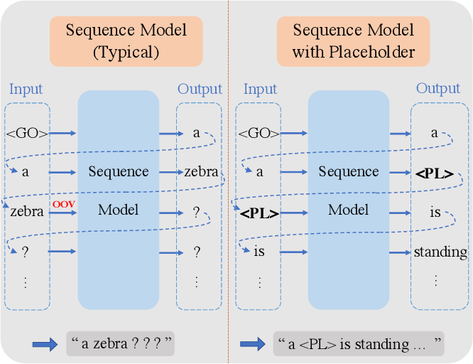 Figure 3 for Decoupled Novel Object Captioner
