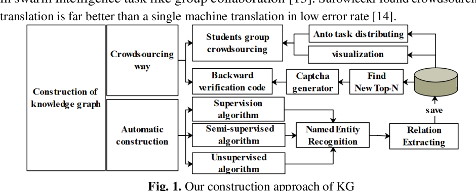 Figure 1 for Construction and Application of Teaching System Based on Crowdsourcing Knowledge Graph