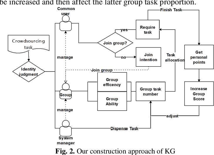 Figure 2 for Construction and Application of Teaching System Based on Crowdsourcing Knowledge Graph