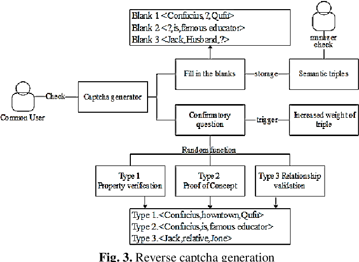 Figure 3 for Construction and Application of Teaching System Based on Crowdsourcing Knowledge Graph