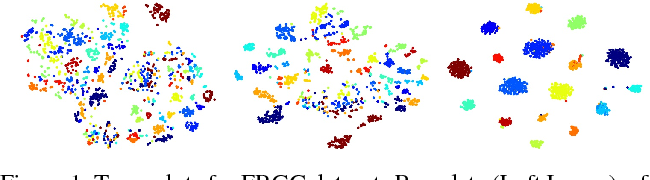 Figure 1 for Semi-Supervised Clustering with Neural Networks