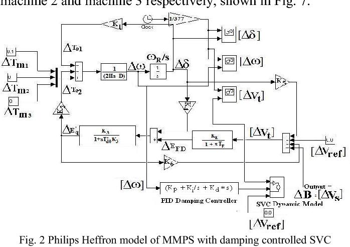 Figure 2 from Unified Philips-Heffron Model of Multi-Machine Power