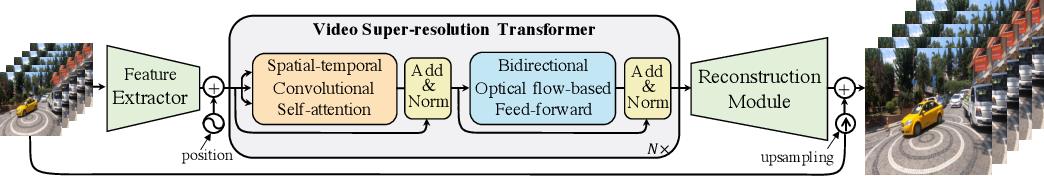Figure 1 for Video Super-Resolution Transformer