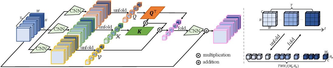 Figure 3 for Video Super-Resolution Transformer