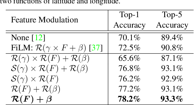 Figure 4 for Geo-Aware Networks for Fine Grained Recognition