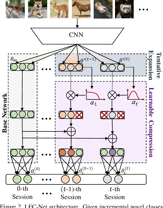 Figure 3 for Learnable Expansion-and-Compression Network for Few-shot Class-Incremental Learning