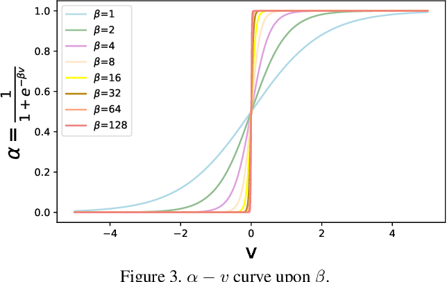Figure 4 for Learnable Expansion-and-Compression Network for Few-shot Class-Incremental Learning