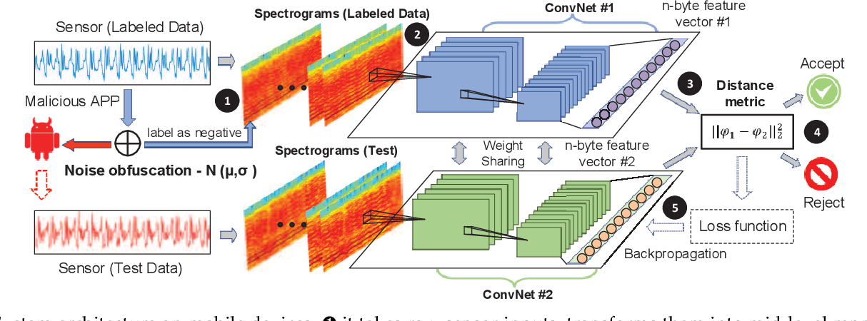 Figure 1 for Explore Training of Deep Convolutional Neural Networks on Battery-powered Mobile Devices: Design and Application