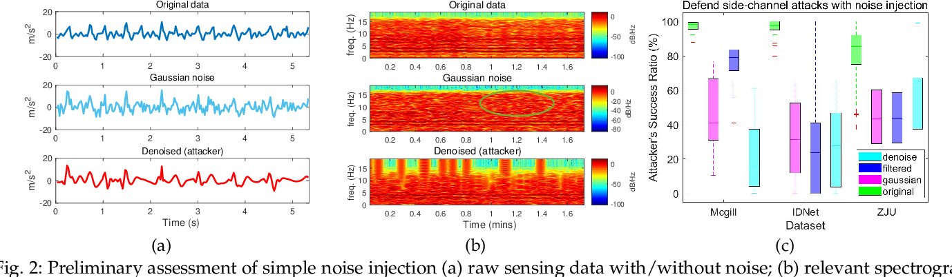 Figure 3 for Explore Training of Deep Convolutional Neural Networks on Battery-powered Mobile Devices: Design and Application