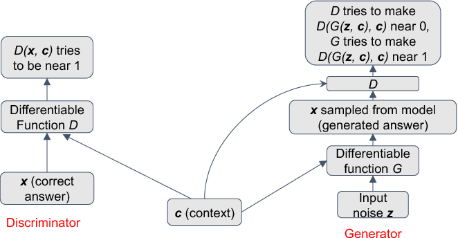 Figure 1: Conditional GANs for Distractor Generation.