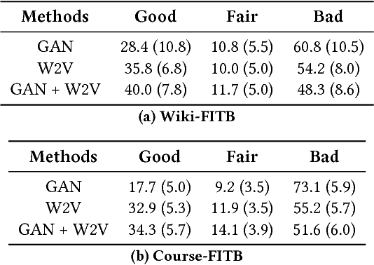 Table 1: Distractor generation results. Numbers are 95% confidence intervals of percentages of generated distractors being good, fair, or bad, calculated in a leave-one-out manner.