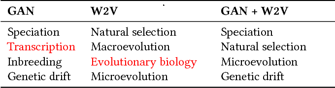 """Table 2: Distractor generation examples for question """"Changes in gene frequency over time describes the process of ."""", whose key isEvolution. (Legend: Good, Fair, Bad)"""