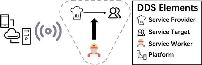 Figure 2 for Deep Reinforcement Learning for Demand Driven Services in Logistics and Transportation Systems: A Survey