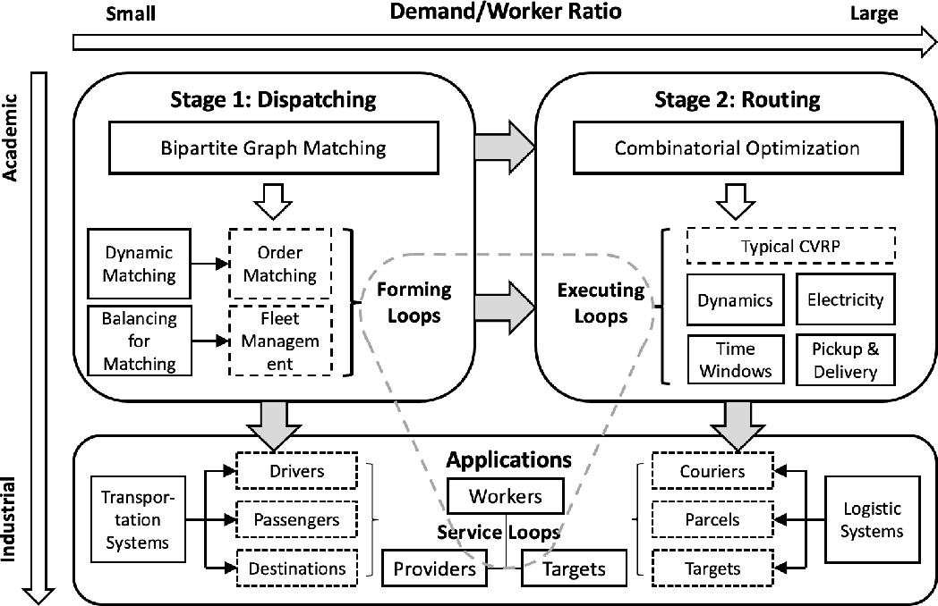 Figure 3 for Deep Reinforcement Learning for Demand Driven Services in Logistics and Transportation Systems: A Survey