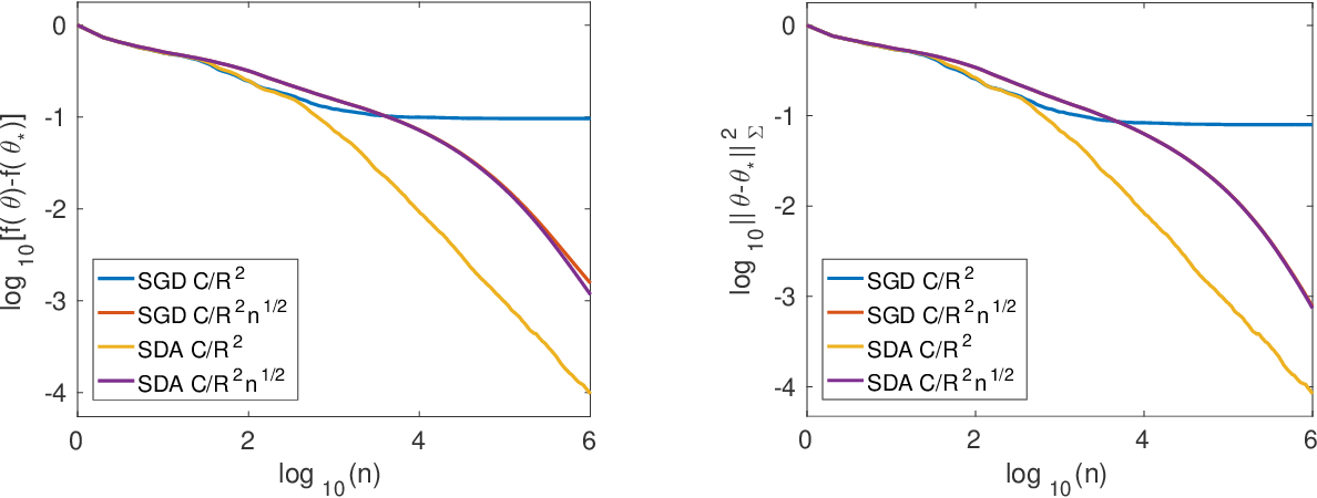 Figure 1 for Stochastic Composite Least-Squares Regression with convergence rate O(1/n)