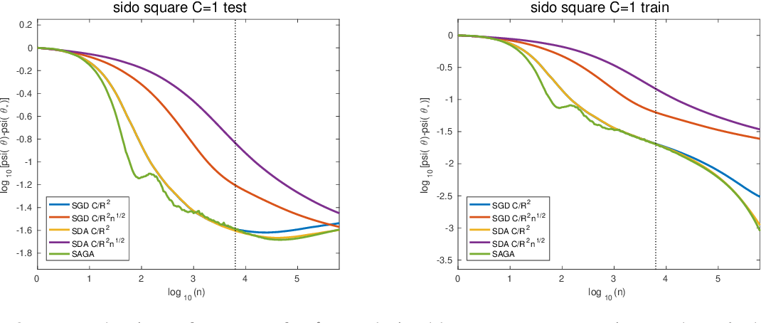 Figure 2 for Stochastic Composite Least-Squares Regression with convergence rate O(1/n)