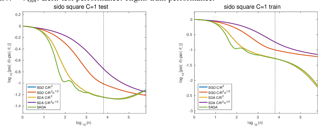 Figure 3 for Stochastic Composite Least-Squares Regression with convergence rate O(1/n)