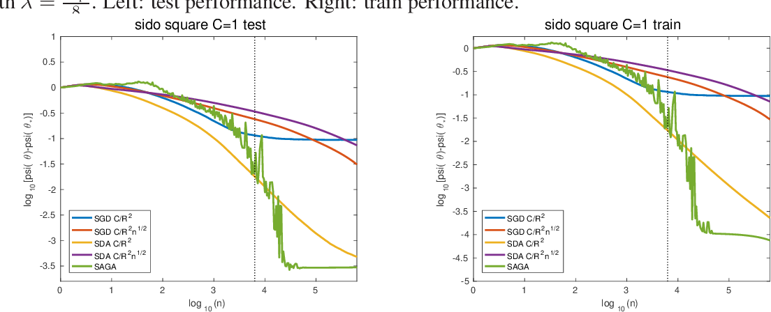 Figure 4 for Stochastic Composite Least-Squares Regression with convergence rate O(1/n)