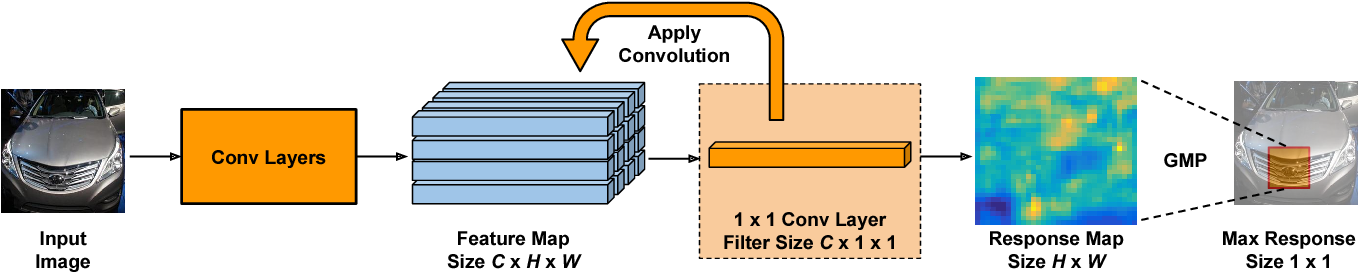 Figure 1 for Learning a Discriminative Filter Bank within a CNN for Fine-grained Recognition