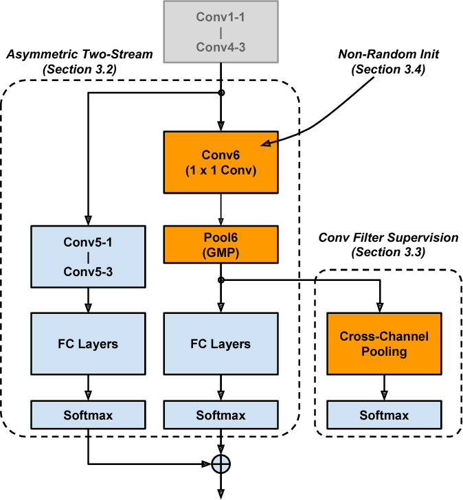 Figure 3 for Learning a Discriminative Filter Bank within a CNN for Fine-grained Recognition