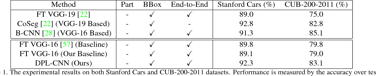 Figure 2 for Learning a Discriminative Filter Bank within a CNN for Fine-grained Recognition